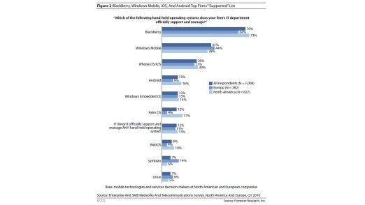 Die Marktverhältnisse derzeit im Business Segment. BlackBerry scheint enteilt, aber Apple kommt mit Macht.