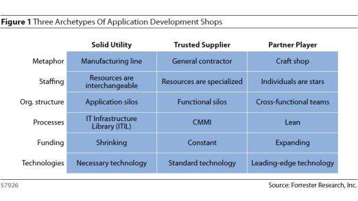 Forrester-Analysten zufolge gibt es drei Archetypen von Software-Entwicklern, die jeweils über spezifische Kernkompetenzen verfügen. Das Business muss wählen, welcher Typ am besten passt.