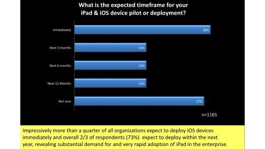 Fast drei Viertel der IT-Professionals glauben, dass es in ihrem Unternehmen einen hohen Bedarf gibt, mobile Prozesse künftig mit dem iPad abzuwickeln.