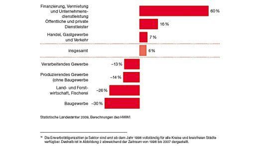 Entwicklung der Erwerbstätigkeit in Deutschland (1994-2007).