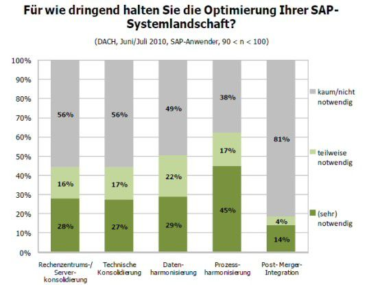 Notwendigkeiten in punkto SAP-Optimierung laut einer Accenture-Studie.