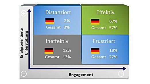 Deutsche Manager sind motivierter als ihre Kollegen in anderen Ländern.