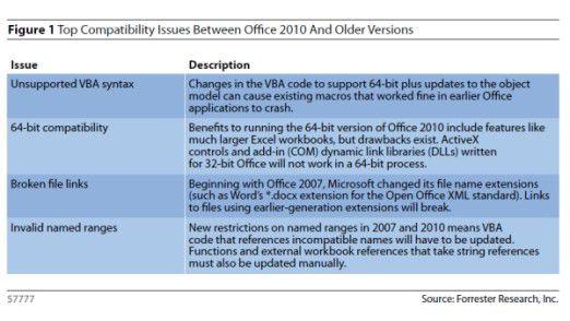 Die häufigsten Probleme beim Upgrade auf Office 2010 sind laut Forrester Research nicht unterstützte VBA-Syntax, versteckte oder geänderte Befehle sowie 64-Bit-Inkompatibilität.