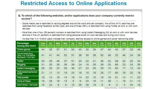 Firmen schränken vor allem den Zugriff auf Online-Spiele sowie auf Facebook, Myspace Youtube und Twitter ein. Doch auch Blogging oder Instant Messaging werden geregelt.