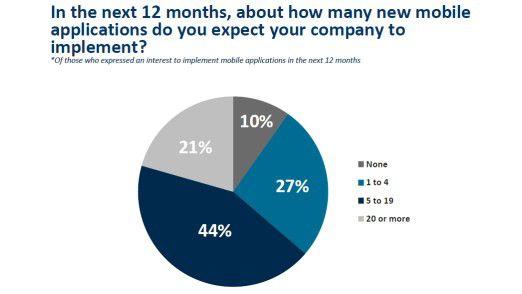 Eine relative Mehrheit der IT-Entscheider will 2011 fünf bis 19 neue mobile Apps implementieren (Umfrage: Kelton Research im Auftrag von Sybase).
