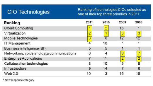 Die Wolke schwebt über allem: Die technologischen Prioritäten der vergangenen Jahre.