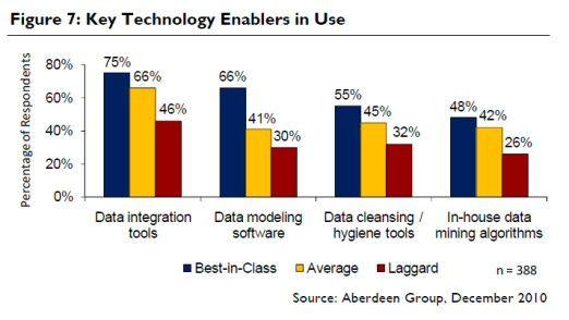 Der Einsatz von Daten-Management-Tools nach Firmenkategorie laut Aberdeen.