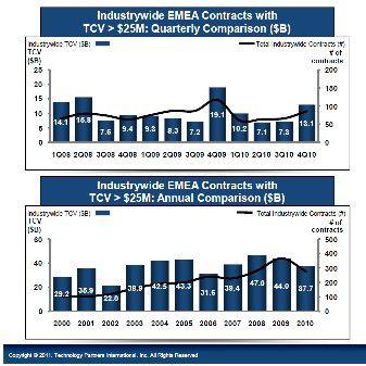 2010 blieb der finanzielle Wert der Outsourcing-Deals in der EMEA-Region deutlich hinter den Erwartungen zurück.