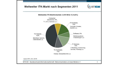 Marktzahlen der ITK-Branche - Foto: Bitkom