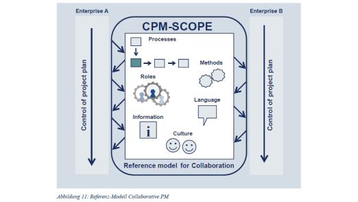Ein Referenz-Modell für Collaborative Project Management.