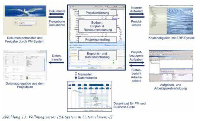 Voll in die Unternehmens-IT integriertes PM-System nach einem Modell der Beratungsfirma Tiba aus München.