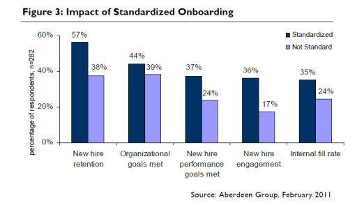 Performance-Unterschiede zwischen Firmen, die Onboarding-Prozesse standardisieren und denen, die das nicht tun (laut Aberdeen).