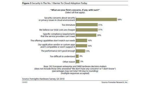 Bedenken bei Sicherheit und Datenschutz sind für mehr als die Hälfte der europäischen IT-Entscheider das wichtigste Argument gegen IaaS.