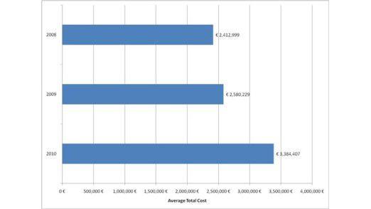 3,4 Millionen Euro: So viel kostet deutschen Unternehmen inzwischen eine einzige Datenpanne.