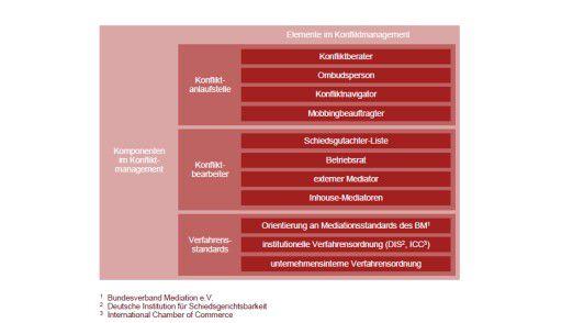 Zu Konfliktmanagement gehören drei Komponenten.