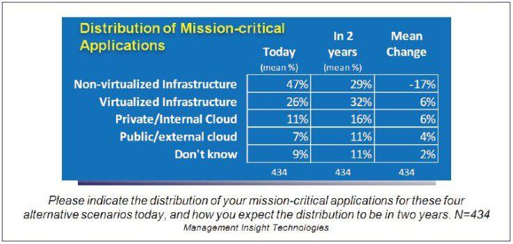 Die Virtualisierung schreitet voran - und damit auch die Affinität zum Cloud Computing.
