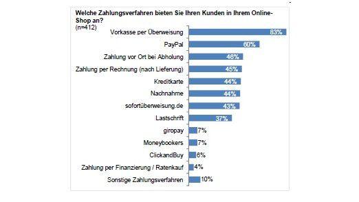 Die Bezahlung per Kreditkarte hat sich in Deutschland noch nicht durchgesetzt.