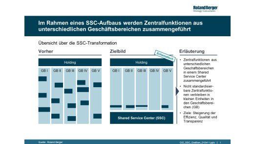 Abbildung 1: Etablierung eines Shared Service Centers (SSC)