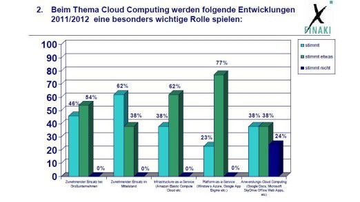 So sehen die Top-Entscheider die Entwicklung beim Cloud Computing: Ein Auszug aus der Finaki-Befragung.