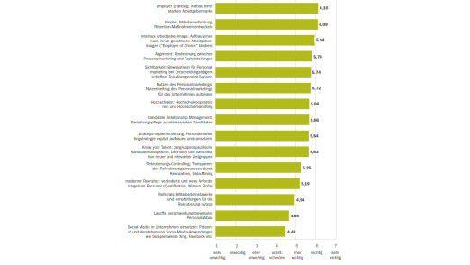 Der Aufbau einer Arbeitgebermarke ist für Firmen das wichtigste Mittel, um für Bewerber attraktiv zu erscheinen.