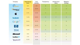 Greenpeace untersucht den Öko-Faktor: Yahoo! und Google Top - Apple Flop - Foto: Greenpeace