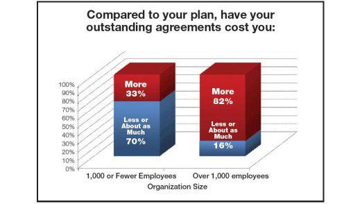Je größer eine Firma, umso wahrscheinlicher verzockt sie sich bei den Outsourcing-Ausgaben - ob Abzocke des Anbieters oder nicht. Das zeigt die Lieberman-Umfrage.