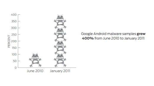 Der Virenteufel auf Android grassiert immer schlimmer. Das illustriert diese Grafik, die den Zustand im Juli 2010 und im April diesen Jahres vergleicht.