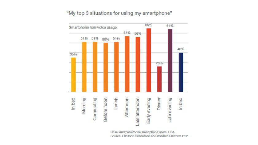 Noch in weiche Daunen gehüllt, greifen 35 Prozent der amerikanischen Smartphone-Besitzer zu ihrem Alleskönner.