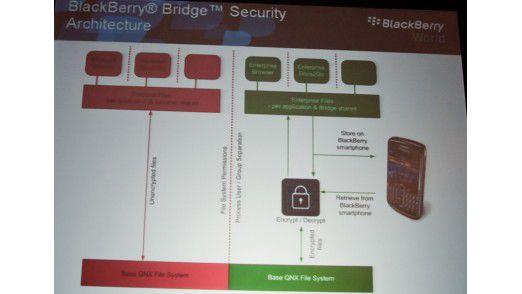 Getrennte Bereiche: Hier ein Überblick über das Sicherheitskonzept der Blackberry Bridge - Balance wird ähnlich arbeiten.