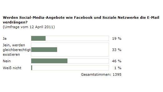 Die Ergebnisse der Online-Umfrage.