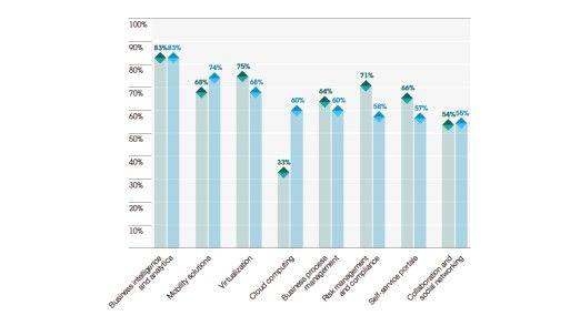 Business Intelligence und Analytics sind die Top-Trends bei CIOs. Damit wollen sie Licht in den Datendschungel bringen.