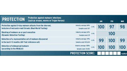 Den besten Schutz vor Malware bietet die Sicherheitslösung von Bitdefender.