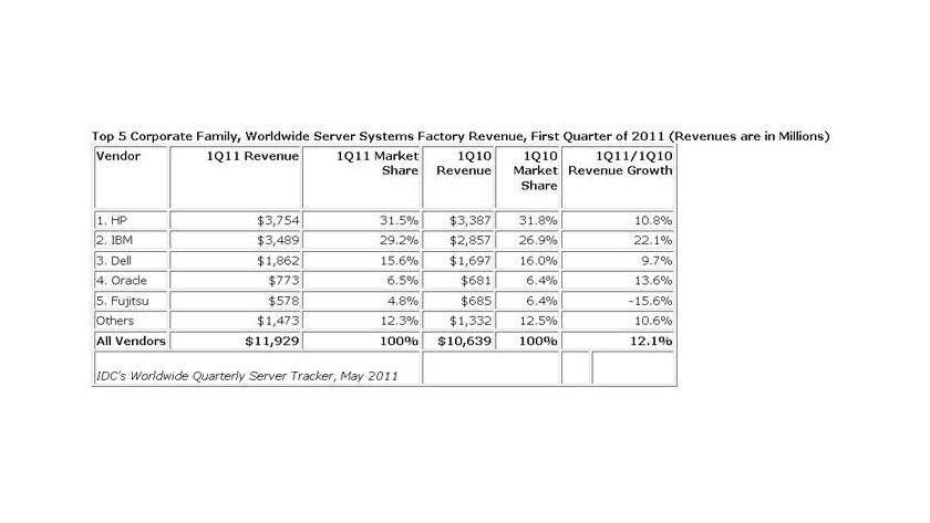 Zwar steigerte IBM seine den Server-Umsätze kräftig, doch (noch) führt kein Weg an HP vorbei.