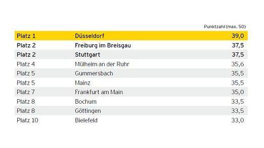 Düsseldorf, Freiburg und Stuttgart sind die führenden drei Städte bei der Bewertung der Behörden-Sites in Deutschland.
