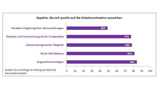 Was deutsche Arbeitnehmer laut einer Forsa-Umfrage motiviert.