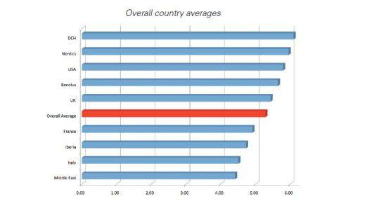 In der Gesamtwertung, die sich aus drei Einzelwertungen in den Bereichen Flexibilität, Nachhaltigkeit und Unterstützungsgrad zusammensetzt, erreichen die mittel- und nordeuropäischen Lander Deutschland, die Schweiz und Skandinavien Spitzenplätze. Frankreich, Italien und die iberischen Länder sind weit abgeschlagen unterhalb des Durchschnitts.