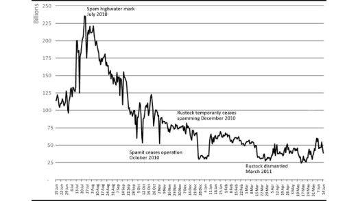 Der Rückgang der weltweit versendeten Spam-Nachrichten ist nur auf den ersten Blick eine gute Nachricht.