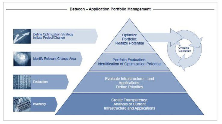 Das Application Portfolio Management nach Detecon.
