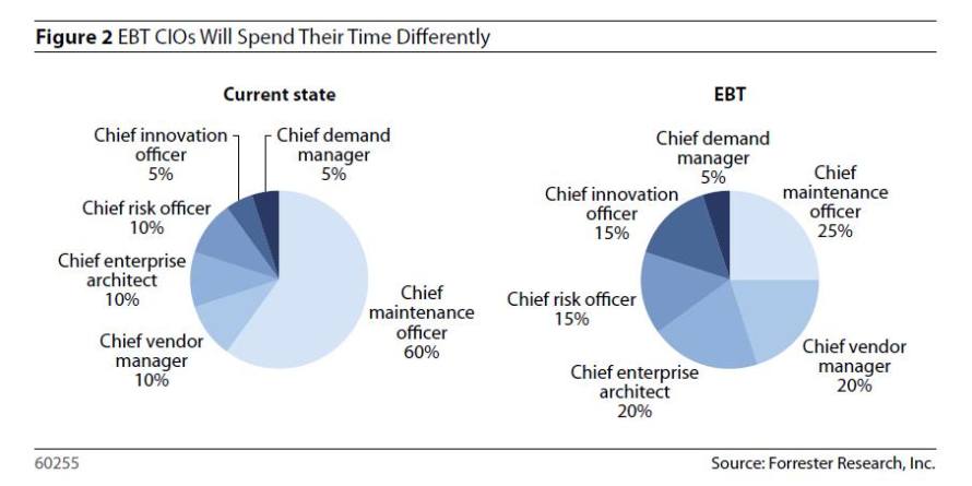 Forrester_Empowered_BT_CIO