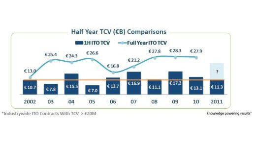 2004, 2007 und 2009 gab es gute erste Halbjahre für die IT-Outsourcing-Anbieter in EMEA. 2011 ist das nicht der Fall.