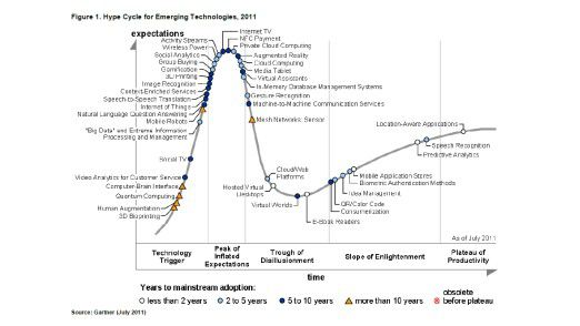 Das ist er, der Gartner Hype Cycle Emerging Technologies 2011.