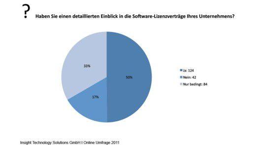 Wenn IT-Verantwortliche die Lizenzverträge für die eingesetzten Applikationen nicht kennen, leidet das Lizenz-Management.