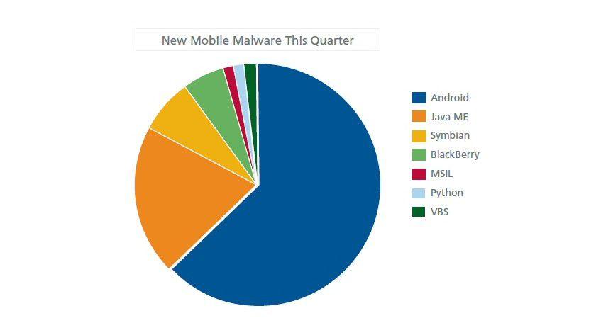 Report: Verteilung der Angriffe auf Mobile IT laut McAfee im zweiten Quartal 2011.