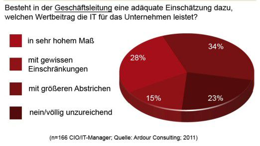 Mehrheitlich fühlen sich CIOs von der Geschäftsleitung nicht ausreichend anerkannt.