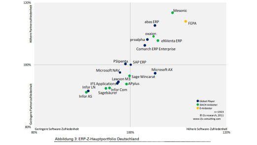 Das ERP-Portfolio in Deutschland in der Übersicht. Auch hier haben kleine Anbieter die Nase vorn. SAP liegt dagegen im Mittelfeld.