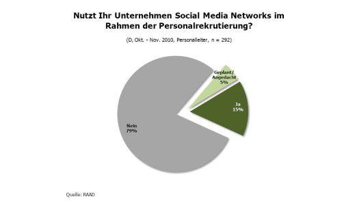 Nur 15 Prozent der deutschen Unternehmen nutzen soziale Netze für die Personalsuche.