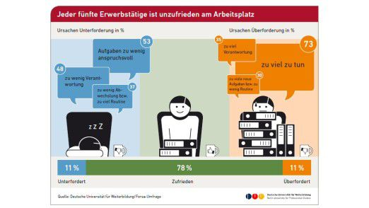 Laut einer Forsa-Umfrage im Auftrag der Deutschen Universität für Weiterbildung (DUW) sind 22 Prozent der Deutschen unzufrieden im Job.