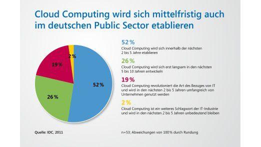Cloud Computing wird sich laut IDC mittelfristig auch im Public Sector durchsetzen.