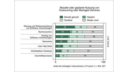 Die Grafik zeigt die Dienstleistungsbereiche, welche die befragten Unternehmen bei der Frage nach laufenden oder geplanten Outsourcing-Verträgen am häufigsten nannten.
