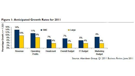 Wachstumserwartungen großer Firmen und Mittelständler laut Aberdeen-Umfrage